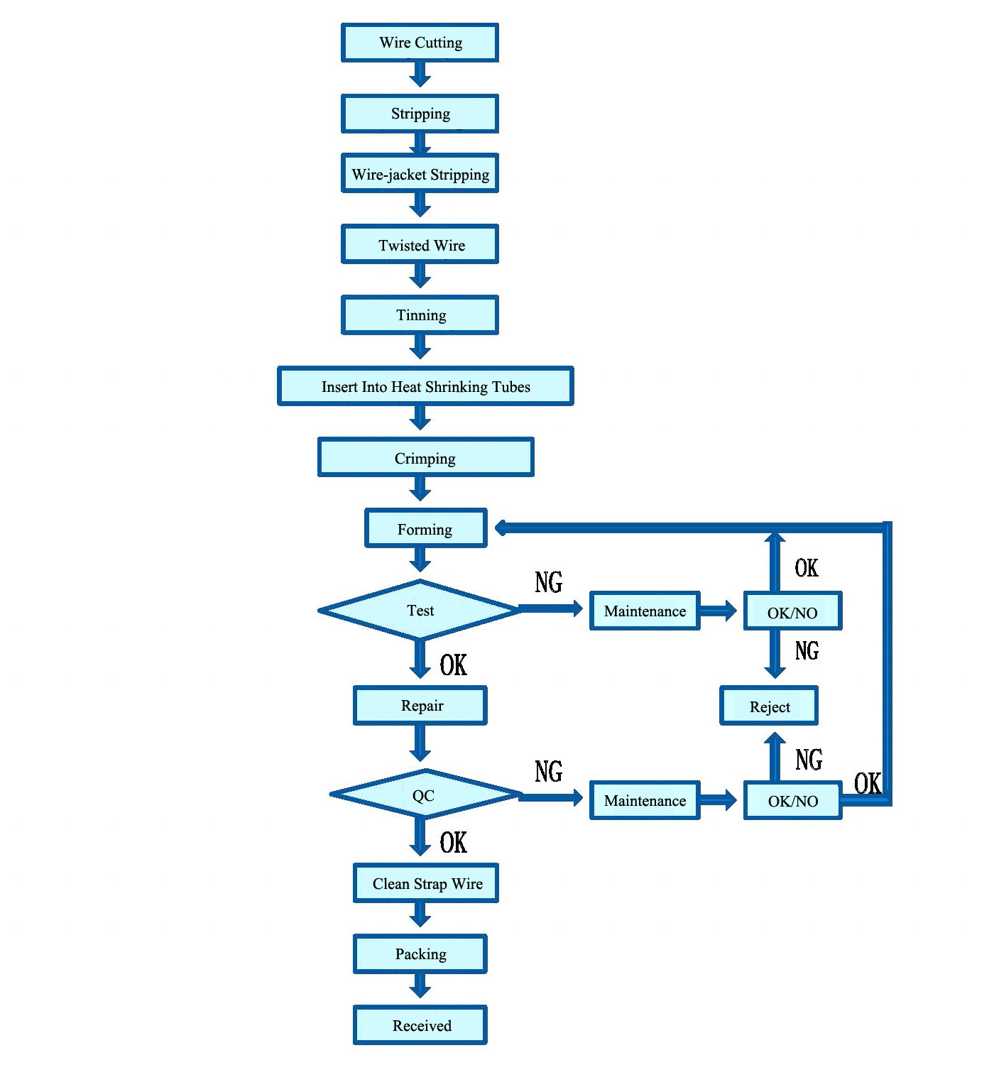Product Manufacturing - AC Power Cable Ass'y Production Flow Chart